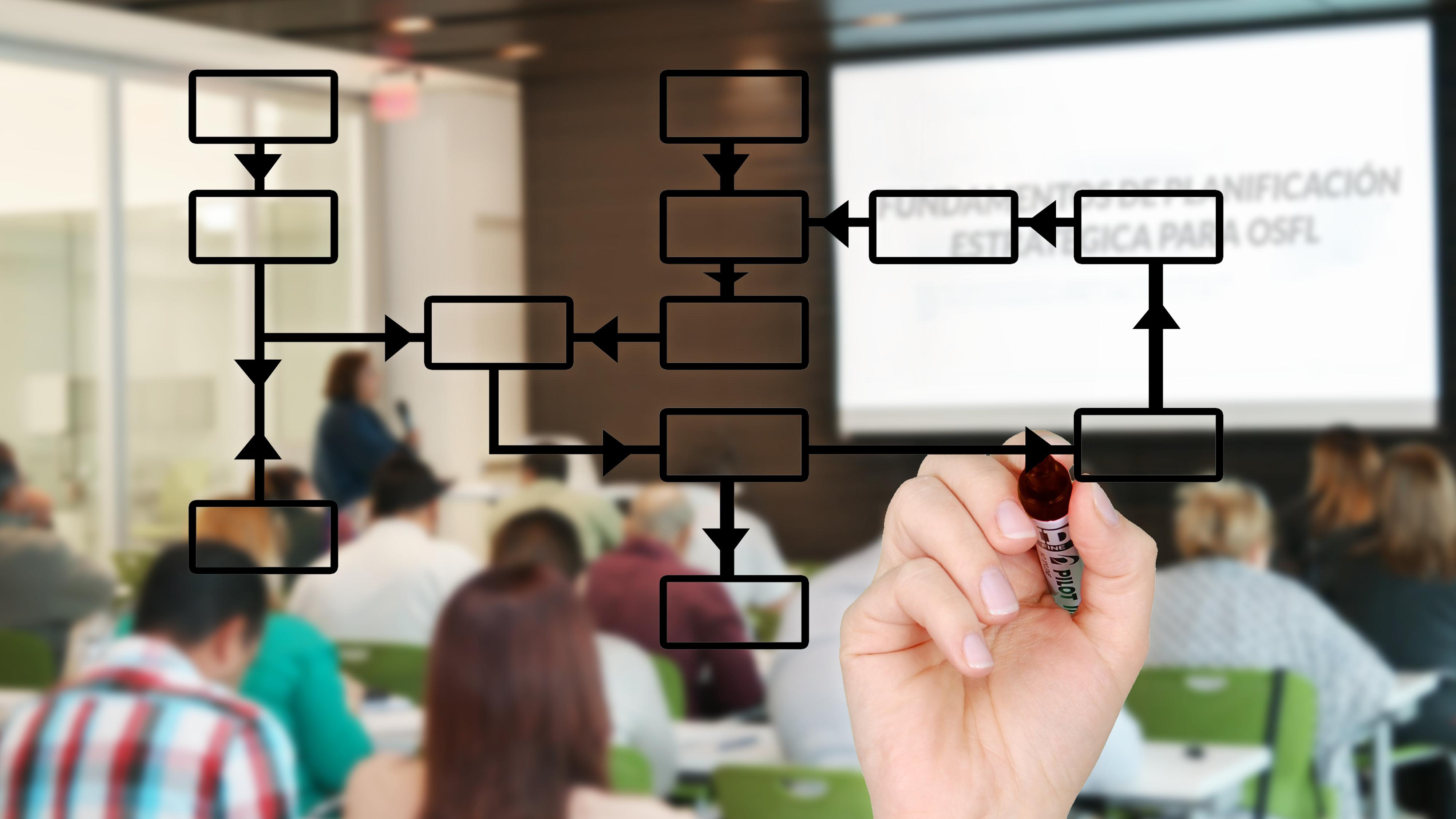 Fundamentos de la Planificacion Estratégica para OSFL